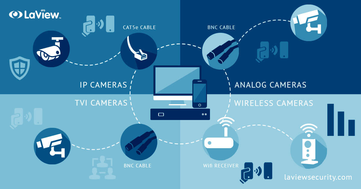 What Are the Differences? IP, Analog, TVI, and WiFi Cameras.